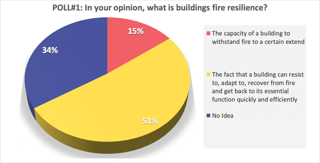 fire resilience definition results polls