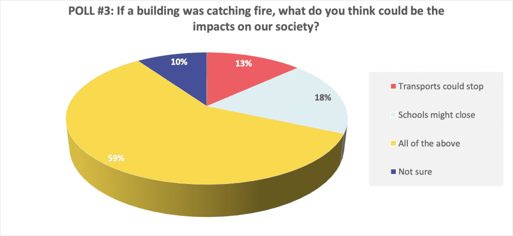 impacts of building fires on society results
